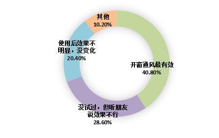 深圳市民除甲醛产品使用情况调查报——效果难辨,四成消费者除甲醛只求心安