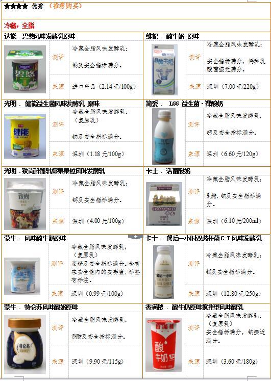 2017年酸奶比较试验报告——深圳市消费者委员会、南山区、宝安区、光明新区消委会