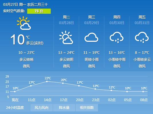 宜昌天气预报 3月26日 8°C-20°C 晴 西北风微风