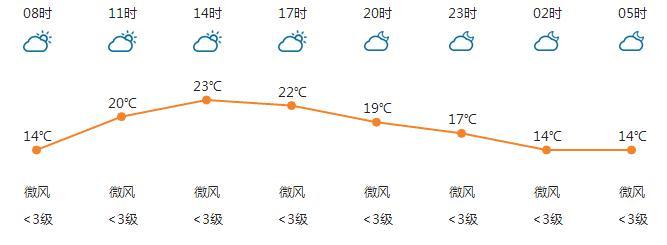 宜昌天气预报 3月27日 10°C-23°C 多云转晴 微风