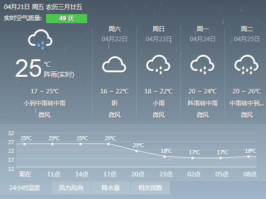 2017年4月21日广州天气预报: