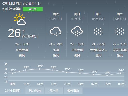2017年5月12日广州天气预报:
