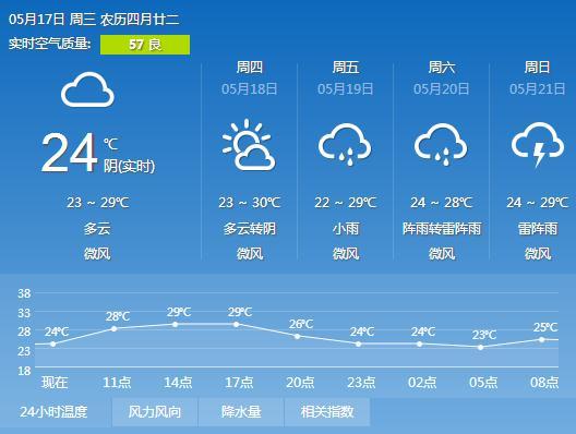 2017年5月10日广州天气预报: