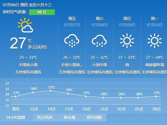 2017年7月6日广州天气预报:多云到晴 局部有雷阵