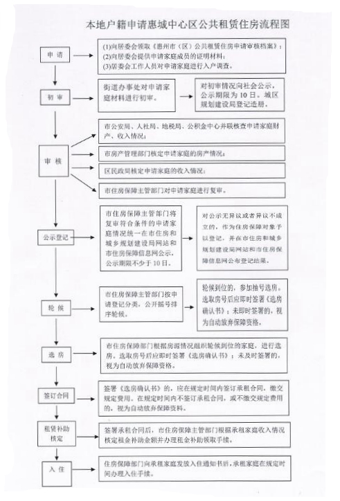 惠州公租房申请指南