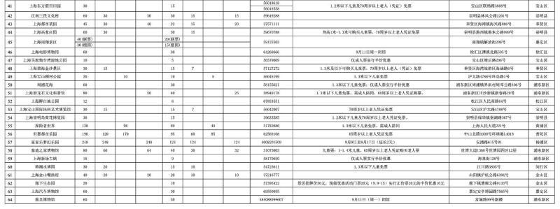 2017上海旅游节半价景点公布:64家统统半价