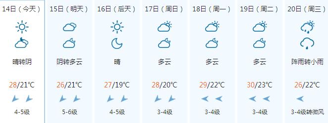 常州天气预报(9.13)