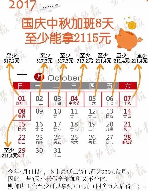 2017国庆中秋加班费怎么算?  上海最低可难2115元