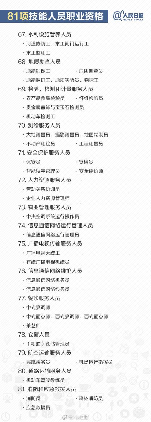 人社部公布140项职业资格目录 其他一律不用考