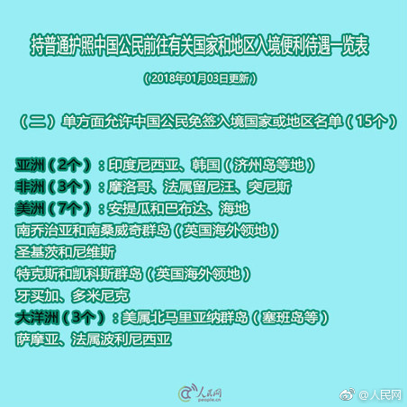 中国护照含金量继续提高 65个国际地区可免办签证