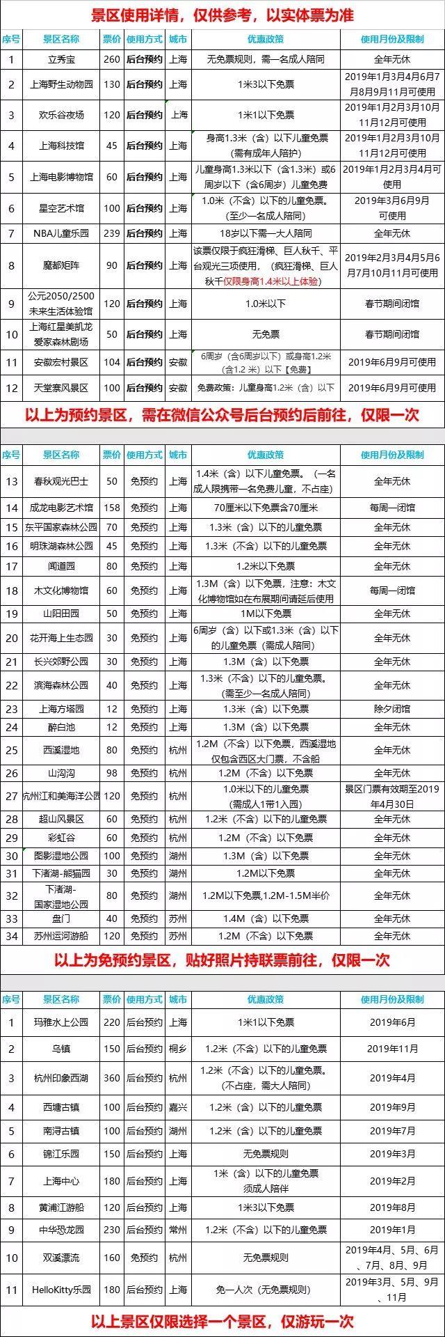 2019上海旅游联票景点大全 野生动物园欢乐谷夜场等30余家景区