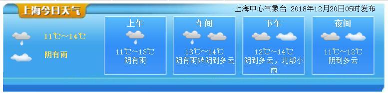 12月20日上海天气预报