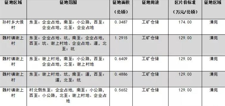2018保定清苑征地最新消息(持续更新)