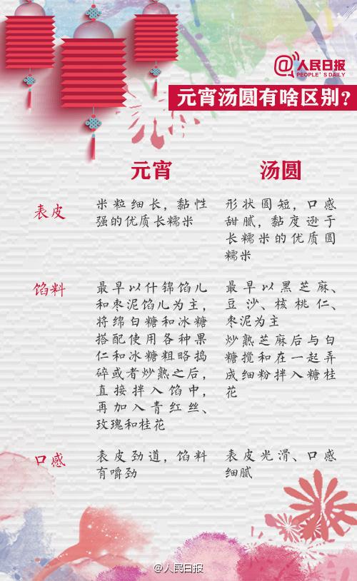2017元宵节关于汤圆那些事儿↓↓你家正月十五吃啥? 