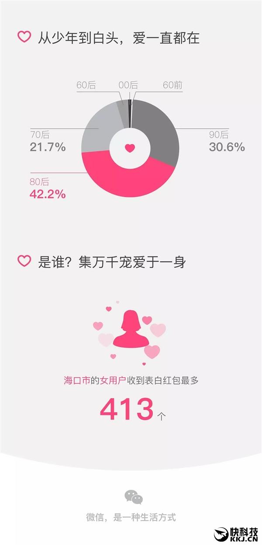 微信情人节表白红包大数据:神秘女狂收413个