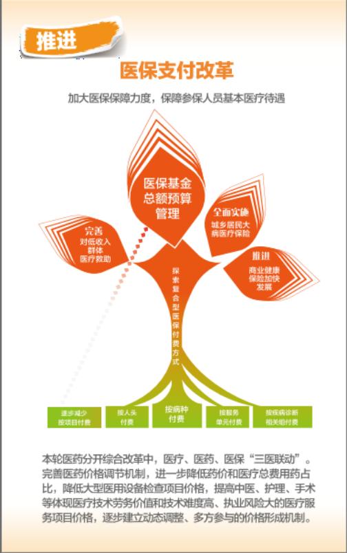 北京医改方案22日正式发布。根据《北京市医药分开综合改革实施方案》,4月8日起,北京市行政区域内3600多家医疗机构将全面取消药品加成,统一实施药品阳光采购,设立医事服务费,并对435个医疗服务项目价格进行调整规范。   根据实施方案,参加改革的医疗机构将全部取消药品(不含中药饮片)加成和挂号费、诊疗费,所有药品实行零差率销售,设立医事服务费。医保对门诊医事服务费实行定额报销,住院医事服务费则按比例报销。以三级医院为例,门诊医事服务费从普通门诊50元到知名专家100元不等,医保定额报销40元,北京市医