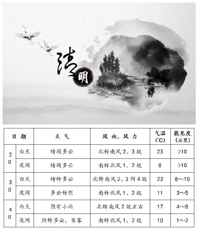 北京未来7天天气预报.-2017清明假期北京天气以晴到多云为主宜出游