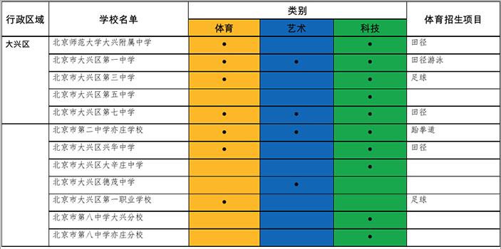 2017大兴区小升初招生特长生学校名单及项目汇总