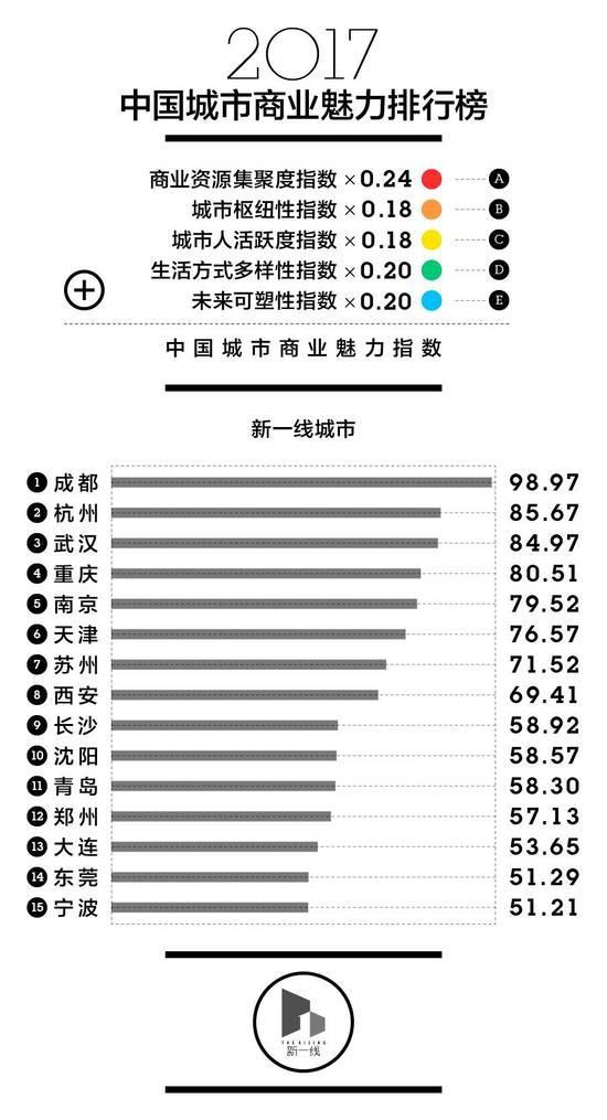 中国一线城市排名2017 一线城市用人需求负增长?附中国一线城市名单一览表