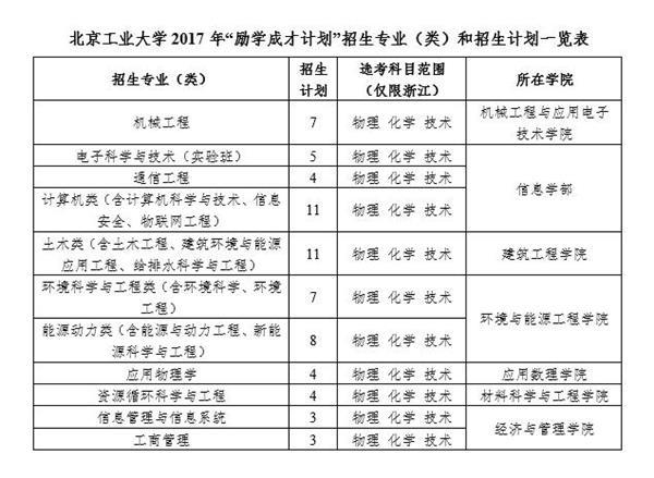 """2017年北京工業大學""""勵學成才計劃""""招生簡章"""