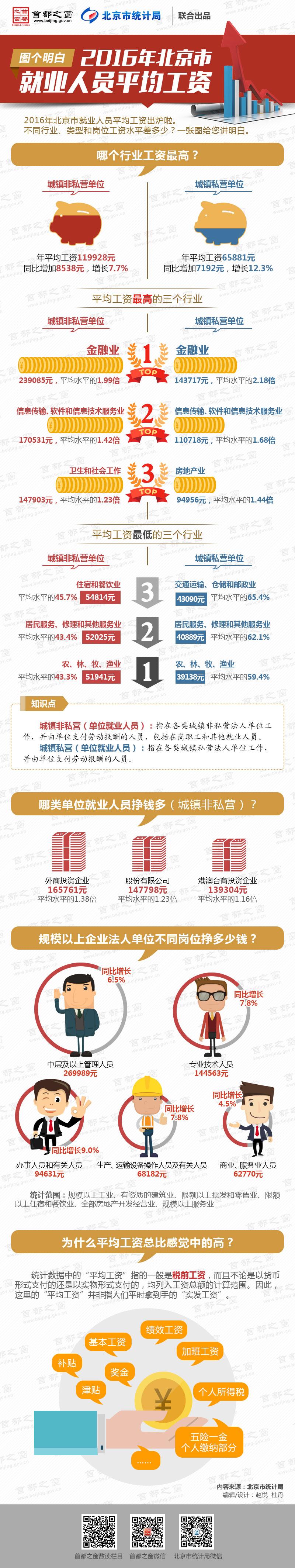 图个明白:2016年北京市就业人员平均工资