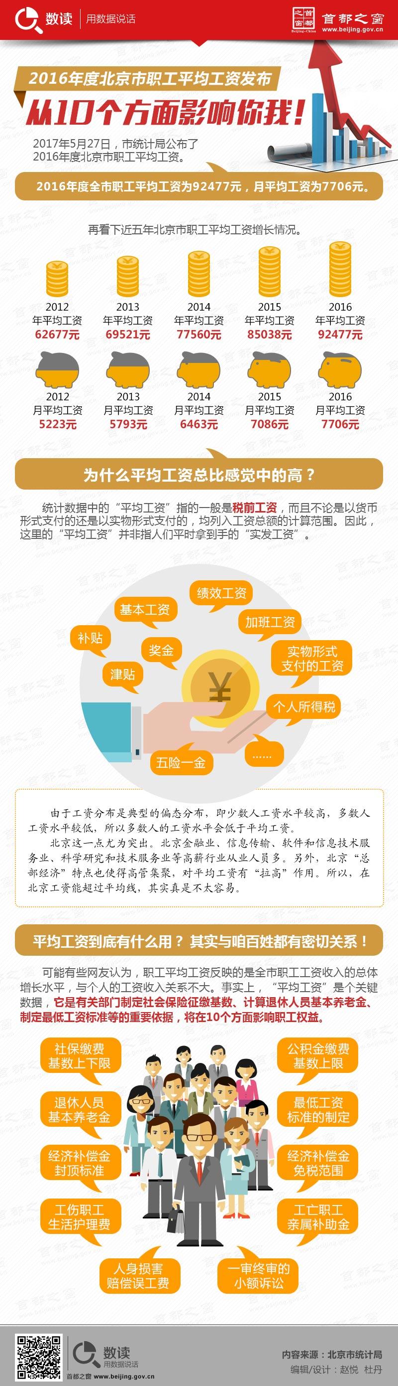 2016年度北京市职工平均工资发布 从10个方面影响你我!