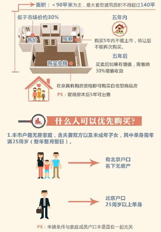 北京自住商品房申请_北京自住型商品房申请资格网站流程- 北京本地宝