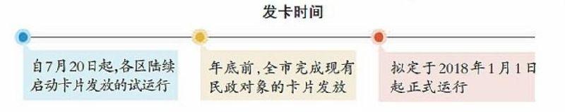 北京民政一卡通发放时间及怎么办理民政一卡通
