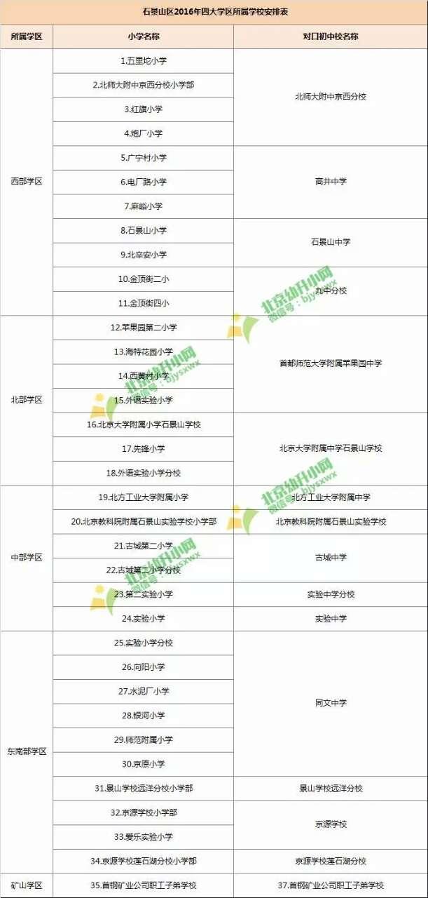 2018石景山区幼升小学区内小学划片情况