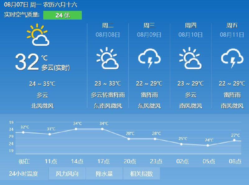 """未来一周北京天气预报天空忙""""翻脸"""" 雷雨闷热频繁切换"""