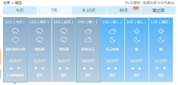北京今天阴转中雨天气闷热 周末降温