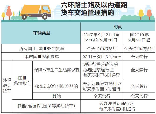 六环路主路及以内道路货车交通管理措施