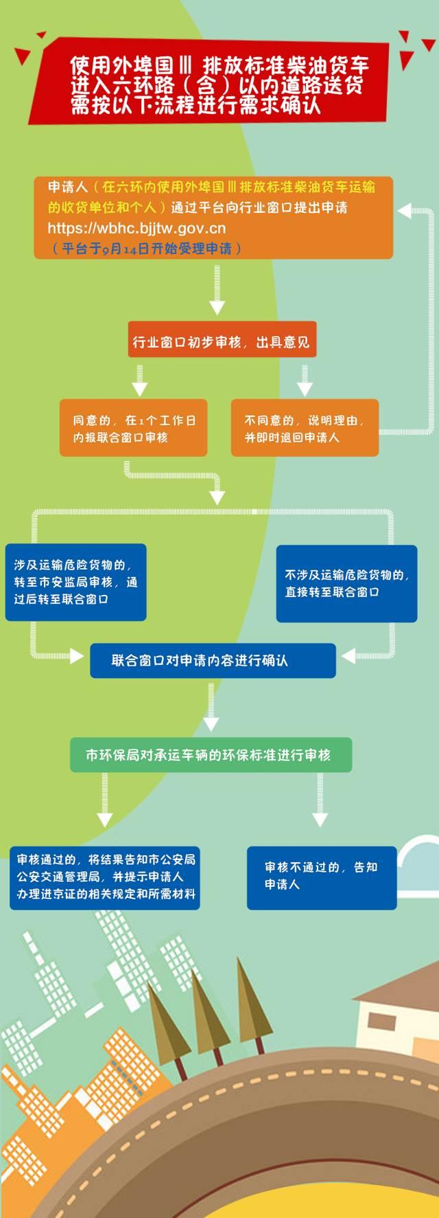 北京坐地铁流程_北京对部分载货汽车采取交通管理措施降低污染物排放的通告 ...