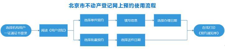 北京市不动产登记网上预约系统全市推广运行