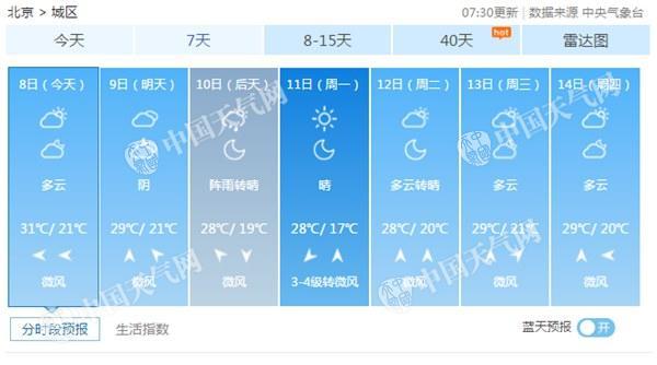 今早北京有轻雾白天最高气温31℃ 周末将迎小雨