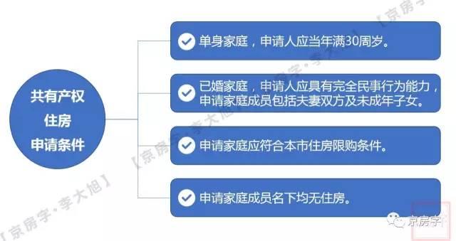 北京共有产权房申请网站在哪?还有这些问题你