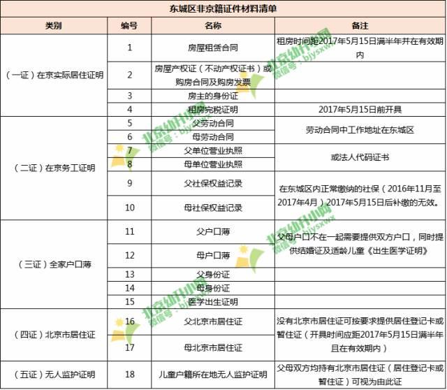 北京各城区非京籍幼升小五证材料清单一览表