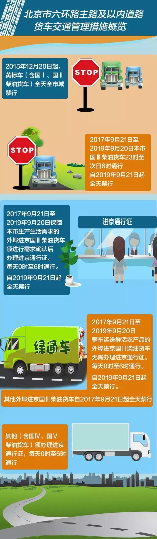 北京市六环路主路及以内道路货车交通管理措施概览