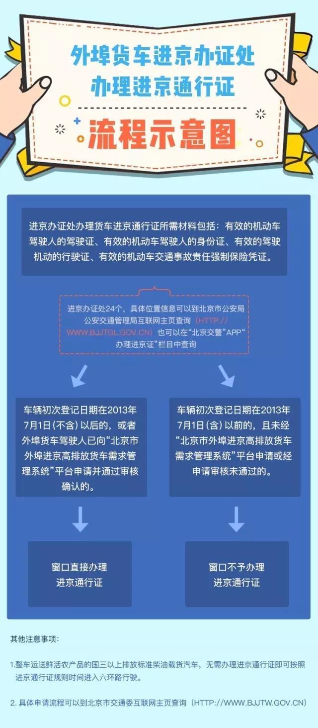 外埠进京货车如何办理进京通行证?