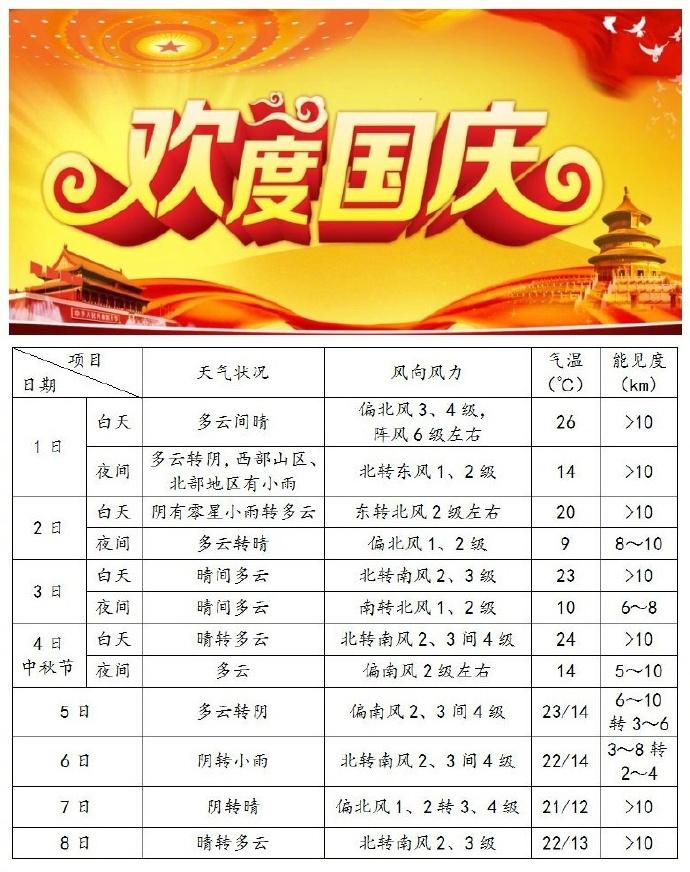 2017国庆中秋假日期间北京天气预报:大部时间较