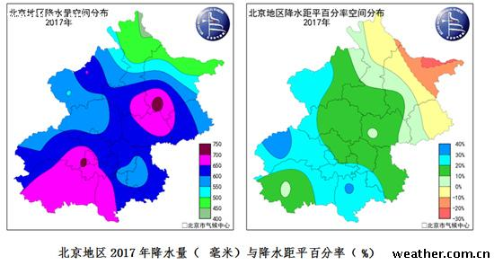 2017年北京降水偏多15% 高温日数达历史第三高值