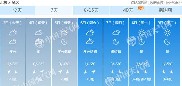 北京今天寒风吹起阵风5-6级 明天最高温降至冰点