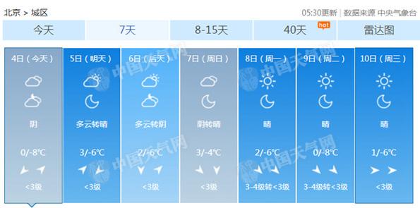 今天北京全天气温处于冰点以下 最低温为-8℃