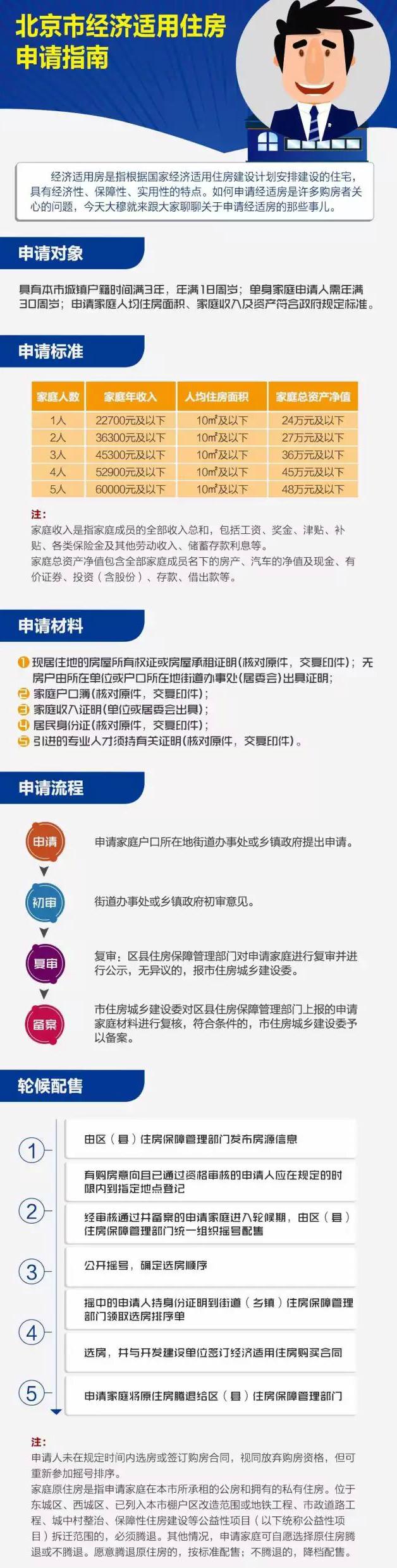 北京经济适用房申请条件是什么?申请资料及申请流程
