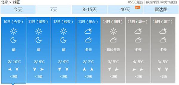 北京大风预警连发三天 气温跌至入冬来最低谷