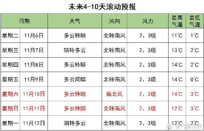 11月5日6日北京寒气逼人最低温逼近冰点 周三起逐渐回暖
