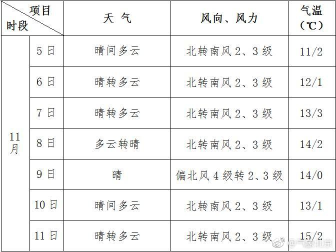10月30日北京正式入冬 周四夜间再迎冷空气