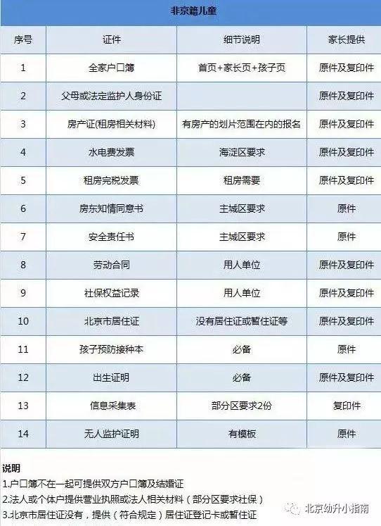 北京非京籍幼升小入学材料包括哪些?