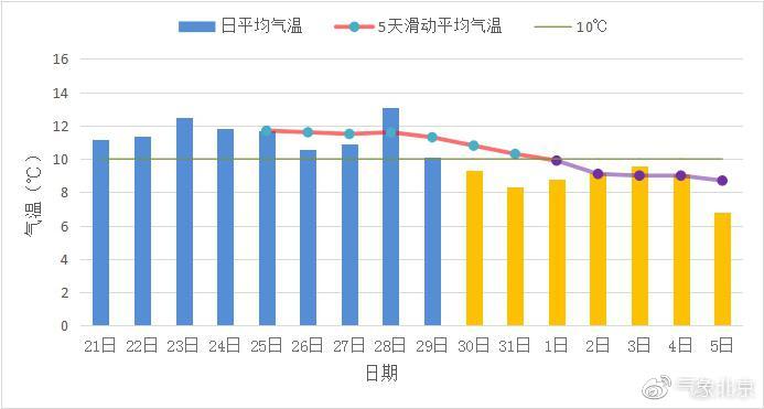2018年北京入冬时间10月30日 常年入冬时间也为10月30日
