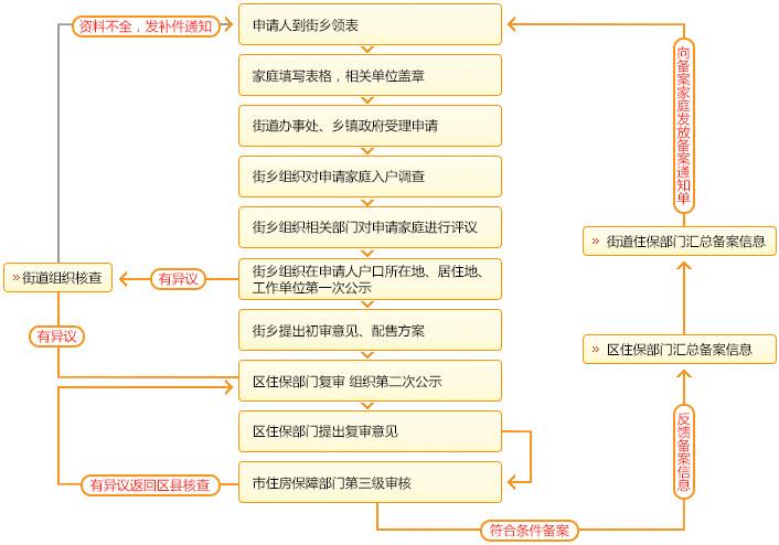 北京保障性住房申请流程图一览